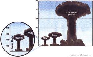 Bom Tsar dibandingkan bom ciptaan Amerika Serikat (sumber: www.klikunic.com